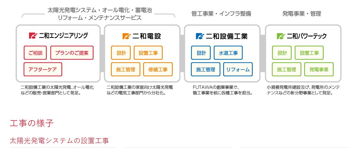 二和エンジニアリング株式会社の画像2